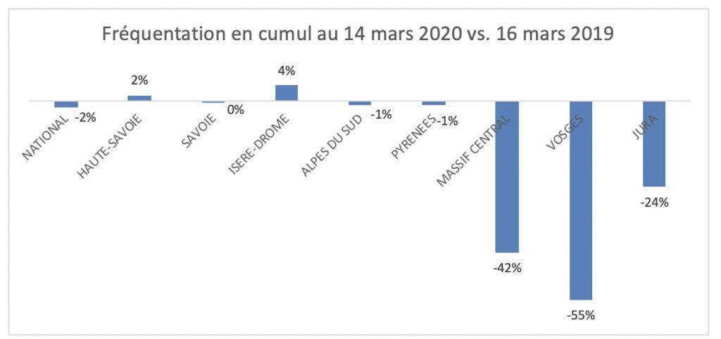 Fréquentation des domaines skiables par massif - Hiver 2019:2020 vs. Hiver 2018:2019