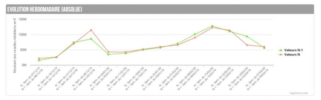 Fréquentation des domaines skiables par semaine - Hiver 2019:2020 (N) vs. Hiver 2018:2019 (N-1)