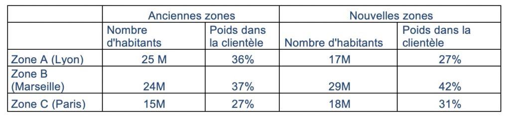 Répartition des zones - chiffres établis avec le concours de G2A